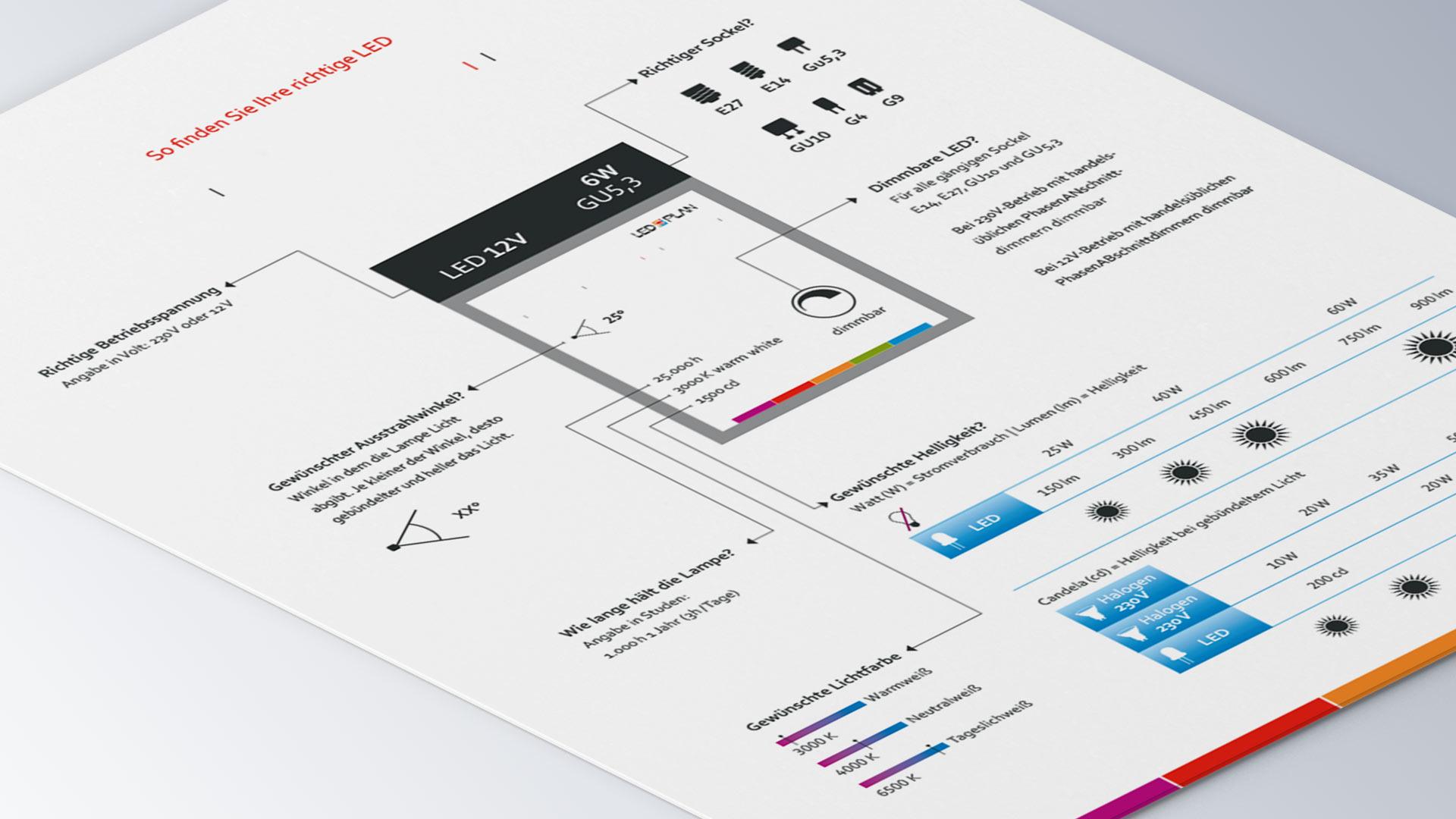 LED-Plan Leuchtmittel Datenblatt Infoblatt