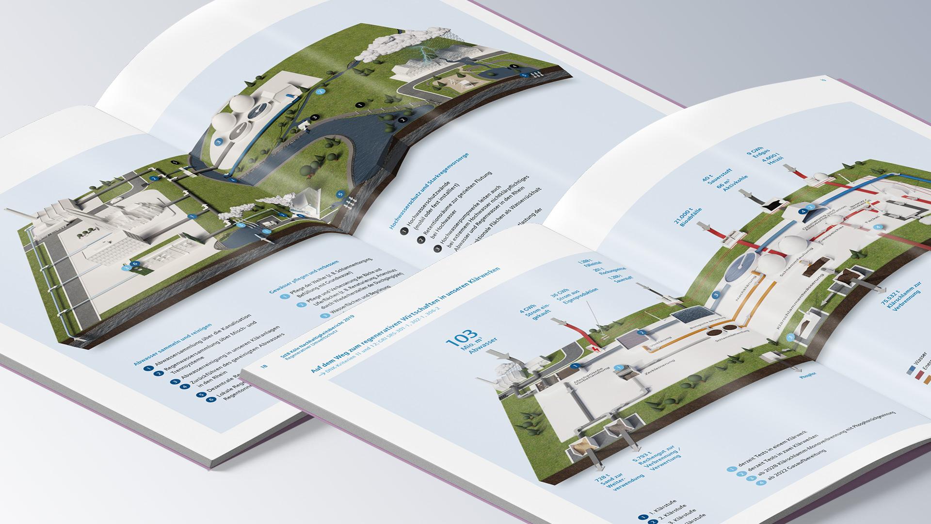 3D Erstellung Nachhaltigkeitsbericht StEB Köln
